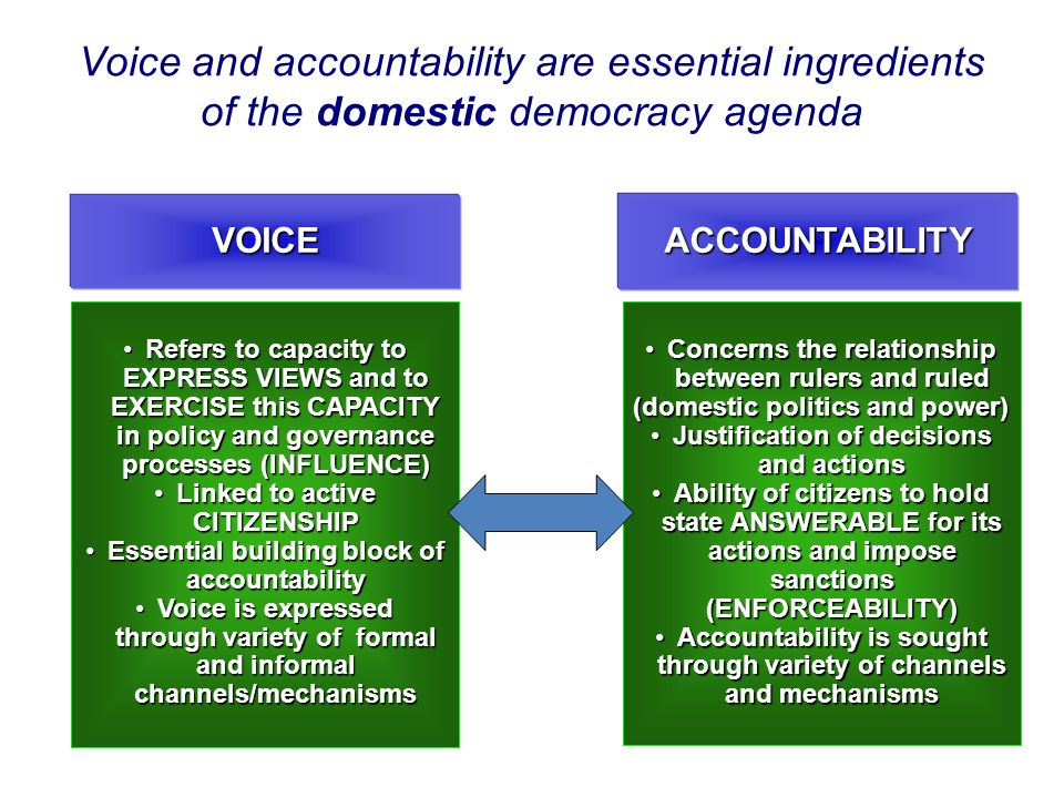 Voice and accountability are essential ingredients of the domestic democracy agenda VOICEACCOUNTABILITY Refers to capacity to EXPRESS VIEWS and to EXERCISE this CAPACITY in policy and governance processes (INFLUENCE)Refers to capacity to EXPRESS VIEWS and to EXERCISE this CAPACITY in policy and governance processes (INFLUENCE) Linked to active CITIZENSHIPLinked to active CITIZENSHIP Essential building block of accountabilityEssential building block of accountability Voice is expressed through variety of formal and informal channels/mechanismsVoice is expressed through variety of formal and informal channels/mechanisms Concerns the relationship between rulers and ruledConcerns the relationship between rulers and ruled (domestic politics and power) Justification of decisions and actionsJustification of decisions and actions Ability of citizens to hold state ANSWERABLE for its actions and impose sanctions (ENFORCEABILITY)Ability of citizens to hold state ANSWERABLE for its actions and impose sanctions (ENFORCEABILITY) Accountability is sought through variety of channels and mechanismsAccountability is sought through variety of channels and mechanisms
