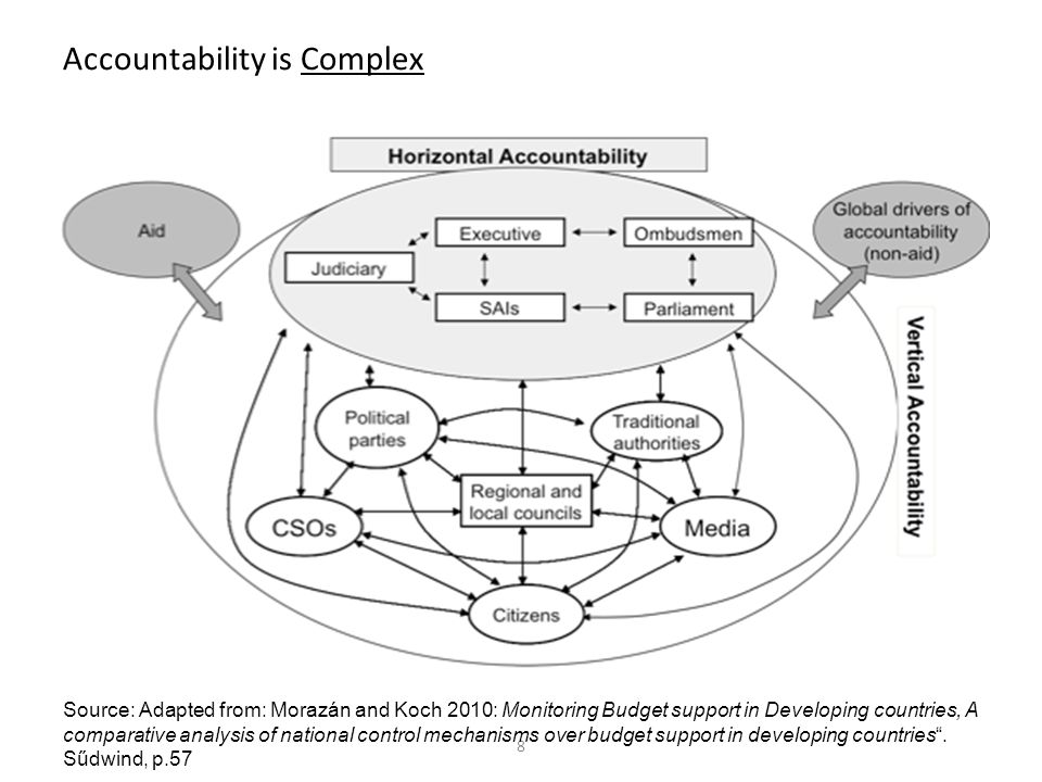 8 Accountability is Complex Source: Adapted from: Morazán and Koch 2010: Monitoring Budget support in Developing countries, A comparative analysis of
