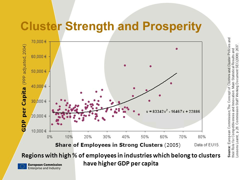 Cluster Strength and Prosperity GDP per Capita (PPP adjusted, 2004 ) Share of Employees in Strong Clusters (2005) Source: European Commission;The Conc
