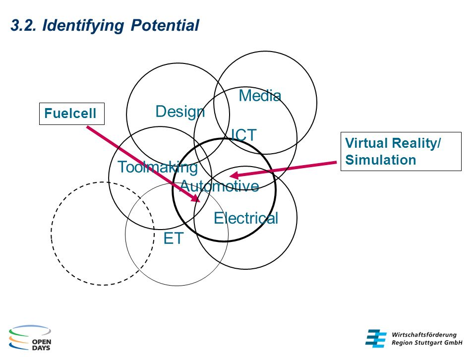 3.2. Identifying Potential Media Automotive Virtual Reality/ Simulation DesignICT Toolmaking Electrical ET Fuelcell