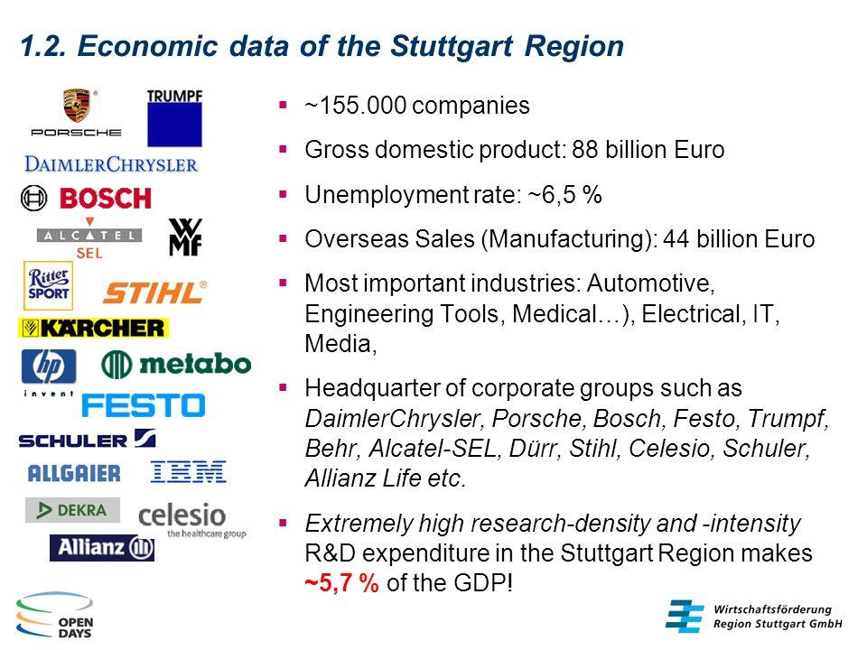 1.2. Economic data of the Stuttgart Region ~155.000 companies Gross domestic product: 88 billion Euro Unemployment rate: ~6,5 % Overseas Sales (Manufa