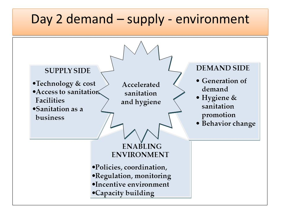 ENABLING ENVIRONMENT Policies, coordination, Regulation, monitoring Incentive environment Capacity building ENABLING ENVIRONMENT Policies, coordination, Regulation, monitoring Incentive environment Capacity building SUPPLY SIDE Technology & cost Access to sanitation Facilities Sanitation as a business SUPPLY SIDE Technology & cost Access to sanitation Facilities Sanitation as a business DEMAND SIDE Generation of demand Hygiene & sanitation promotion Behavior change DEMAND SIDE Generation of demand Hygiene & sanitation promotion Behavior change Accelerated sanitation and hygiene Day 2 demand – supply - environment