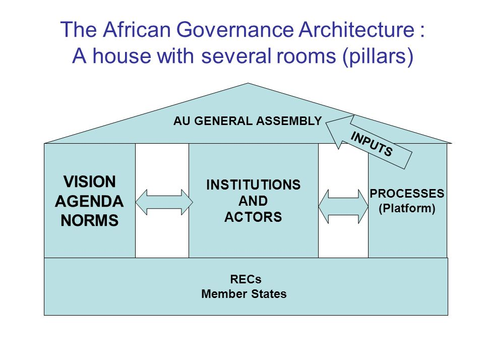 The African Governance Architecture : A house with several rooms (pillars) AU GENERAL ASSEMBLY VISION AGENDA NORMS INSTITUTIONS AND ACTORS PROCESSES (Platform) RECs Member States INPUTS