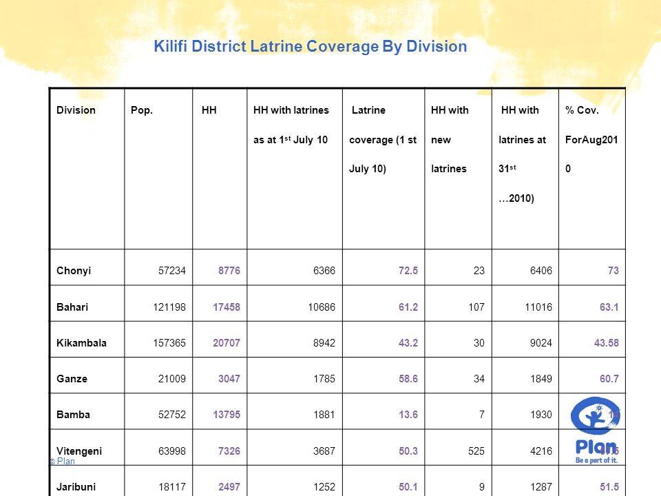 © Plan DivisionPop. HH HH with latrines as at 1 st July 10 Latrine coverage (1 st July 10) HH with new latrines HH with latrines at 31 st …2010) % Cov