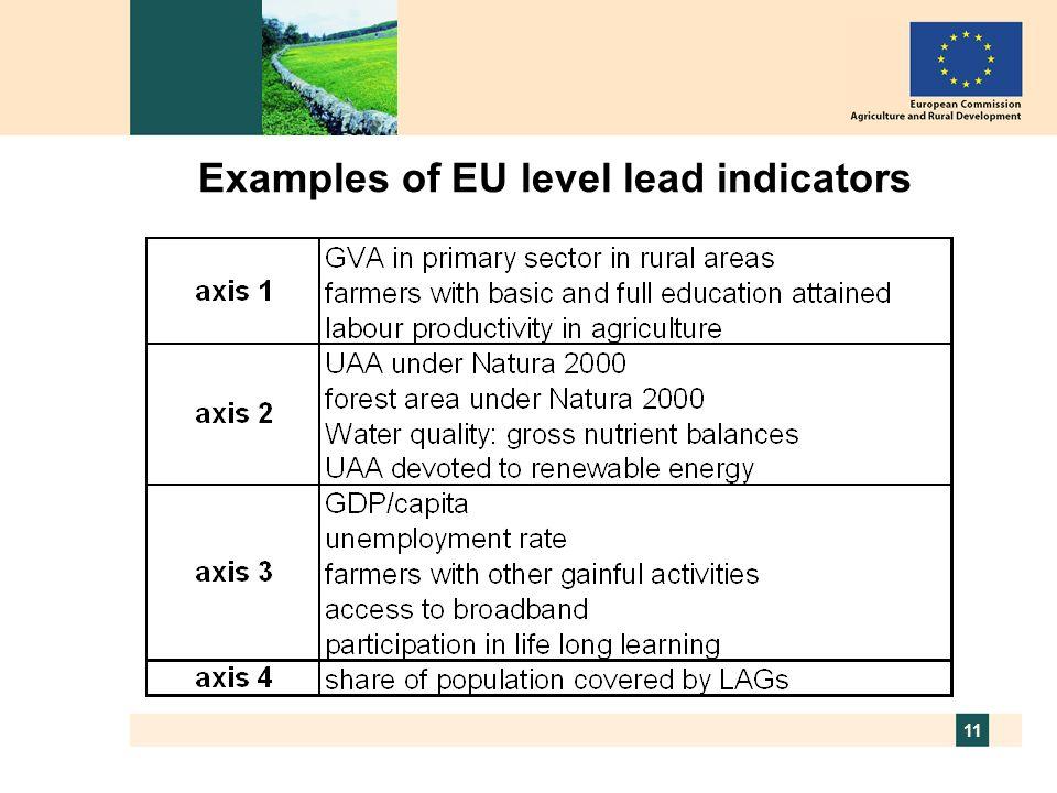 11 Examples of EU level lead indicators
