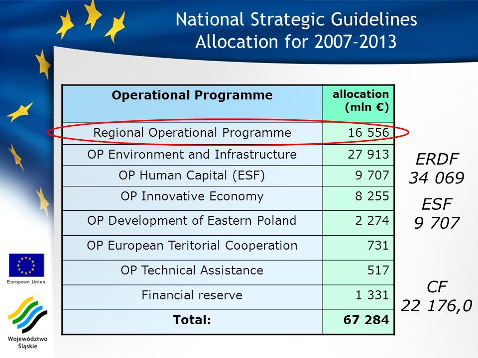 National Strategic Guidelines Allocation for 2007-2013 Operational Programme allocation (mln ) Regional Operational Programme16 556 OP Environment and