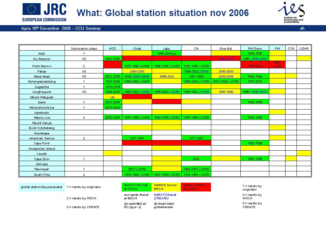 Ispra 18 th December 2008 – CCU Seminar 14 What: Global station situation nov 2006