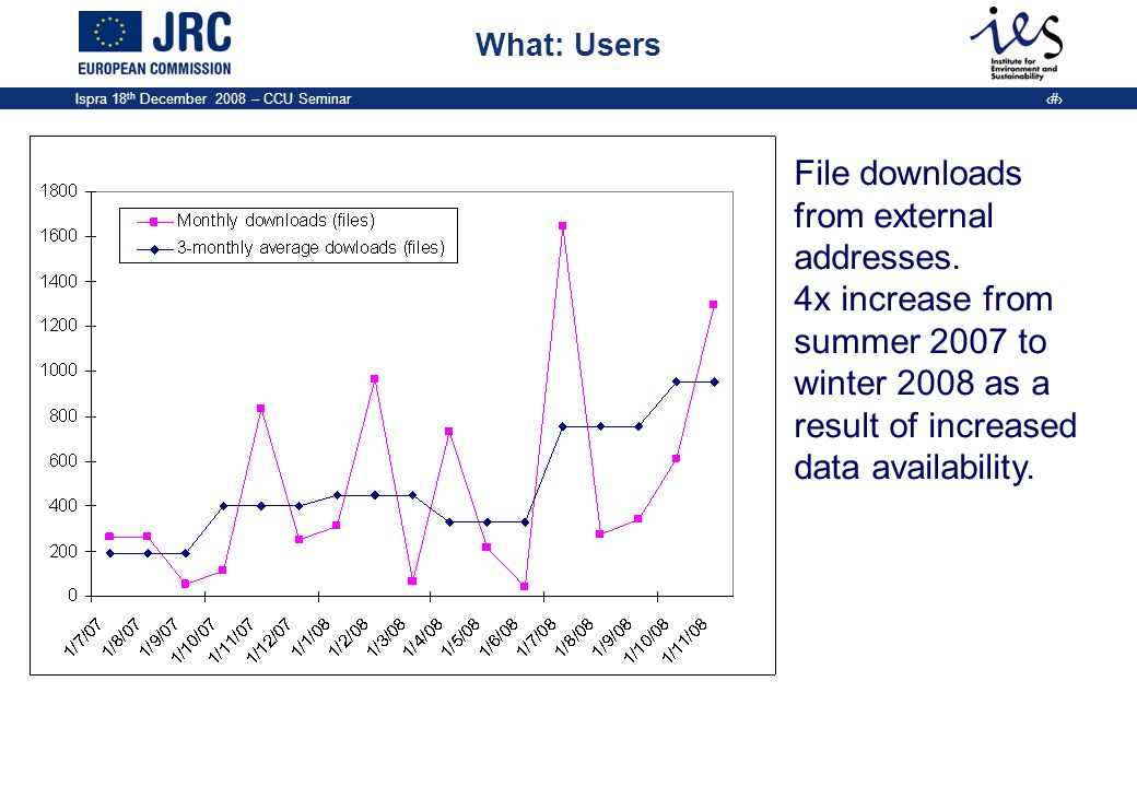 Ispra 18 th December 2008 – CCU Seminar 16 What: Users File downloads from external addresses. 4x increase from summer 2007 to winter 2008 as a result