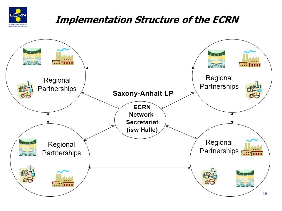 10 ECRN Network Secretariat (isw Halle) Regional Partnerships Implementation Structure of the ECRN Regional Partnerships Regional Partnerships Regional Partnerships Saxony-Anhalt LP