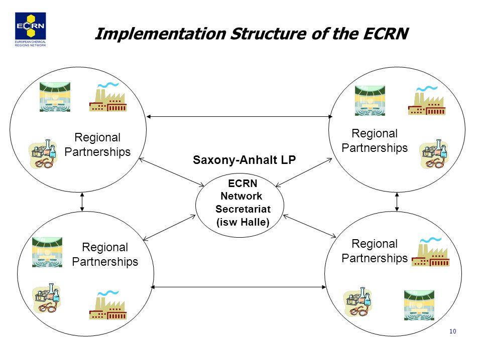 10 ECRN Network Secretariat (isw Halle) Regional Partnerships Implementation Structure of the ECRN Regional Partnerships Regional Partnerships Regiona