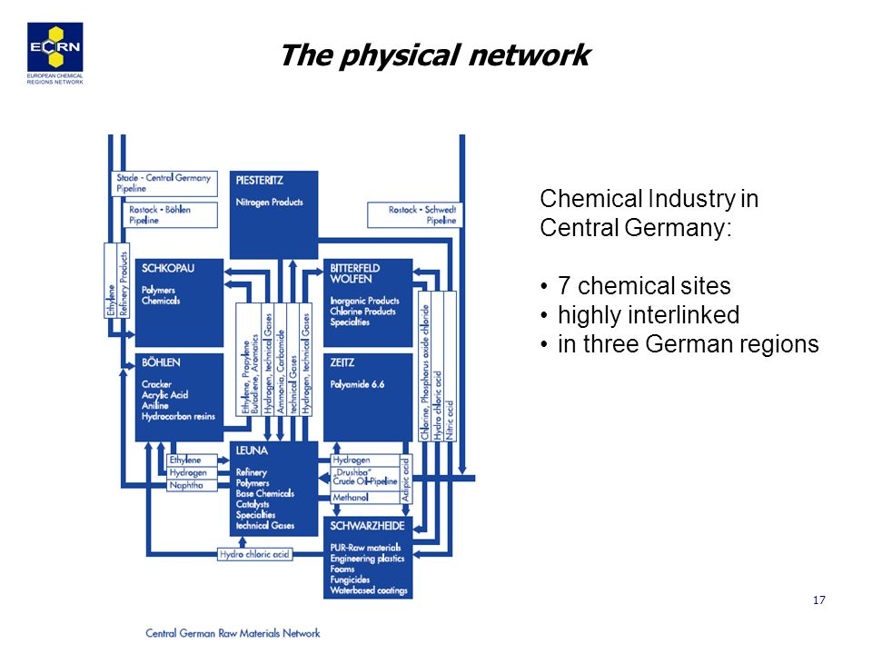 17 Chemical Industry in Central Germany: 7 chemical sites highly interlinked in three German regions The physical network