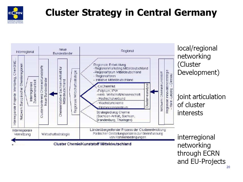 20 Cluster Strategy in Central Germany local/regional networking (Cluster Development) joint articulation of cluster interests interregional networking through ECRN and EU-Projects