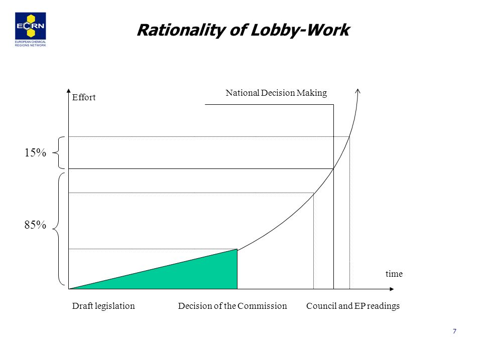 7 Rationality of Lobby-Work Draft legislation Decision of the Commission Council and EP readings Effort time National Decision Making 85% 15%
