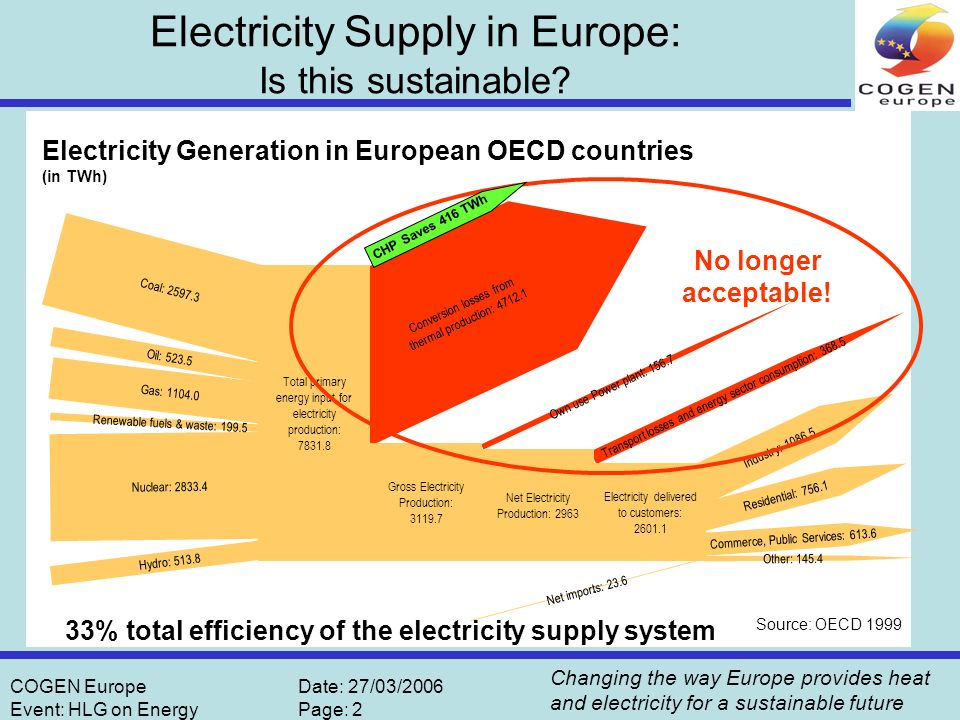 Changing the way Europe provides heat and electricity for a sustainable future COGEN EuropeDate: 27/03/2006 Event: HLG on EnergyPage: 2 Source: OECD 1