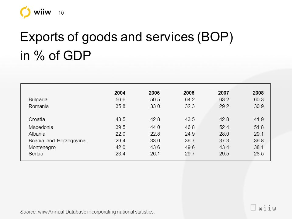 wiiw 10 Exports of goods and services (BOP) in % of GDP Source: wiiw Annual Database incorporating national statistics.
