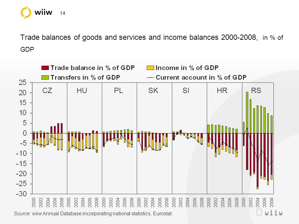 wiiw 14 Trade balances of goods and services and income balances 2000-2008, in % of GDP Source: wiiw Annual Database incorporating national statistics, Eurostat.