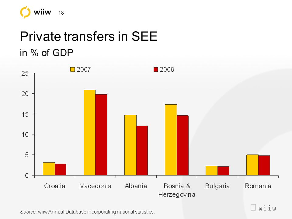 wiiw 18 Private transfers in SEE in % of GDP Source: wiiw Annual Database incorporating national statistics.