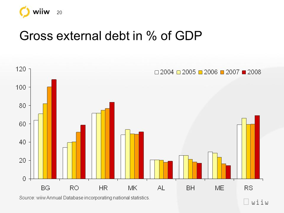 wiiw 20 Gross external debt in % of GDP Source: wiiw Annual Database incorporating national statistics.