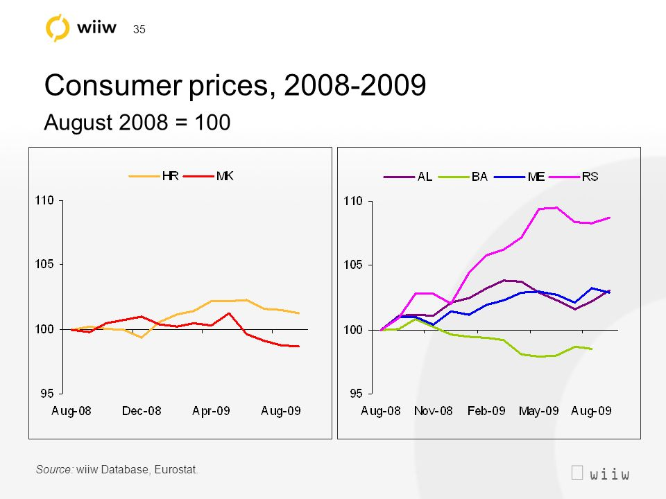 wiiw 35 Consumer prices, 2008-2009 August 2008 = 100 Source: wiiw Database, Eurostat.