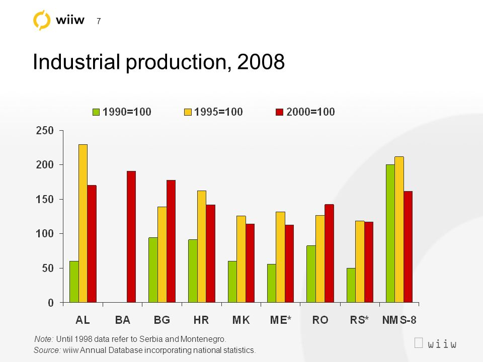 wiiw 7 Industrial production, 2008 Note: Until 1998 data refer to Serbia and Montenegro.