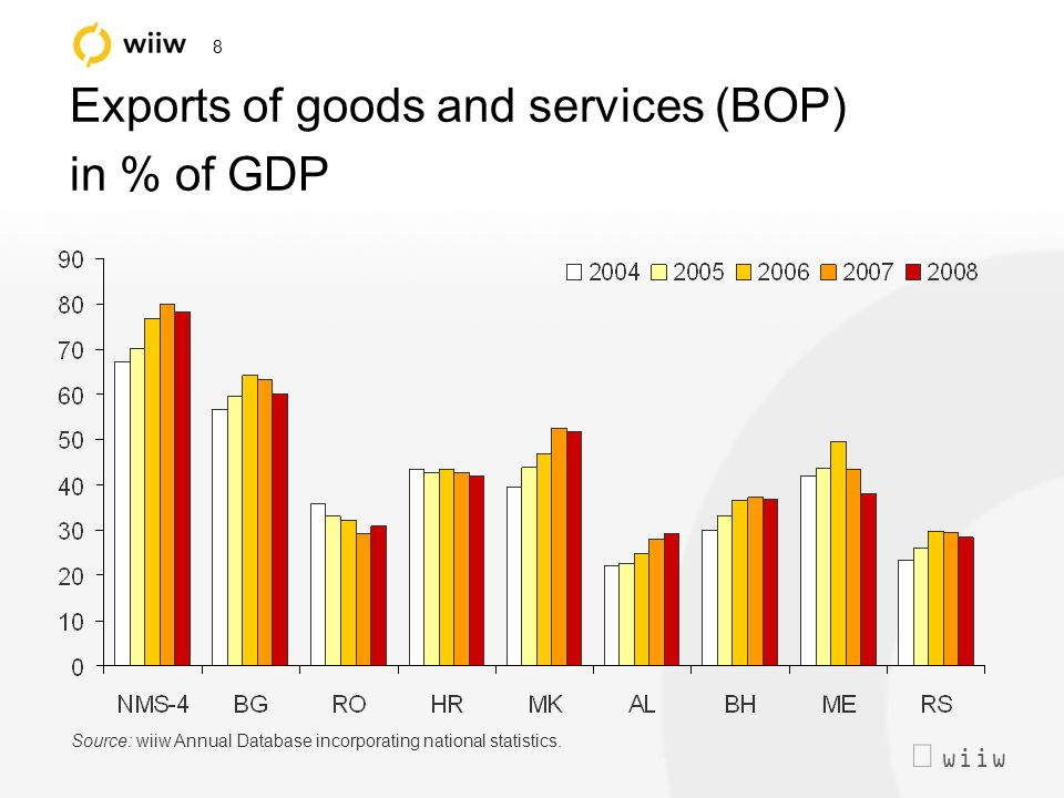 wiiw 8 Exports of goods and services (BOP) in % of GDP Source: wiiw Annual Database incorporating national statistics.