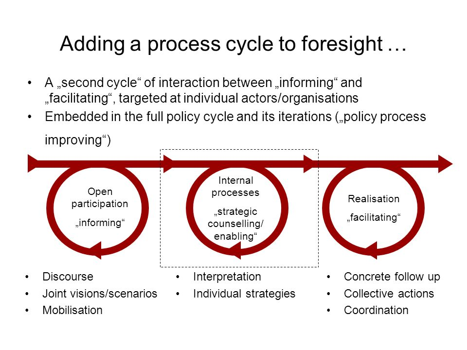 Adding a process cycle to foresight … A second cycle of interaction between informing and facilitating, targeted at individual actors/organisations Em