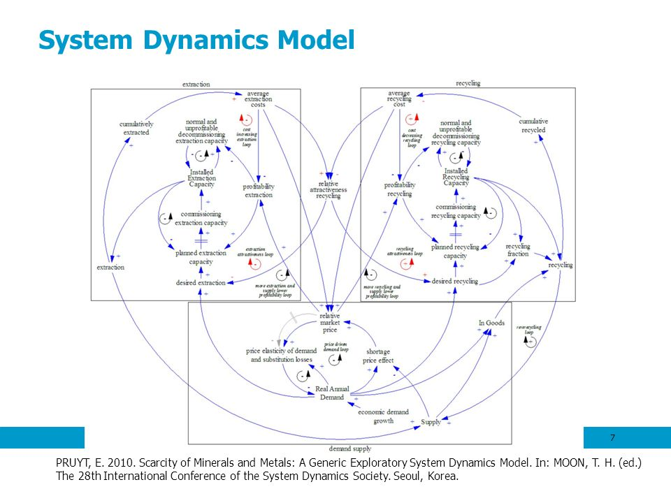 System Dynamics Model 7 PRUYT, E. 2010. Scarcity of Minerals and Metals: A Generic Exploratory System Dynamics Model. In: MOON, T. H. (ed.) The 28th I