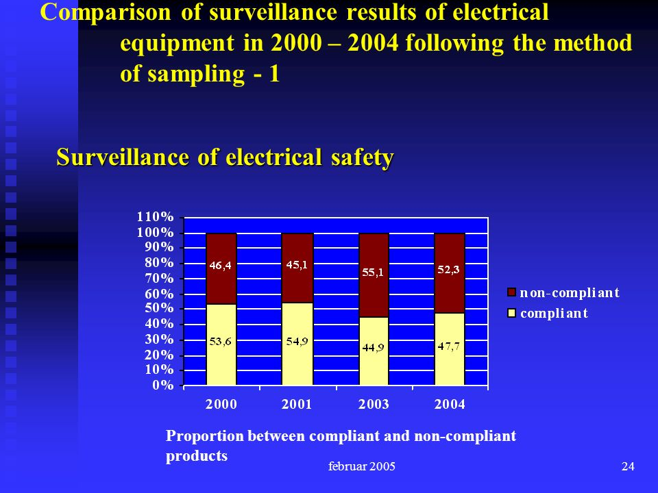 februar 200524 Comparison of surveillance results of electrical equipment in 2000 – 2004 following the method of sampling - 1 Surveillance of electrical safety Proportion between compliant and non-compliant products