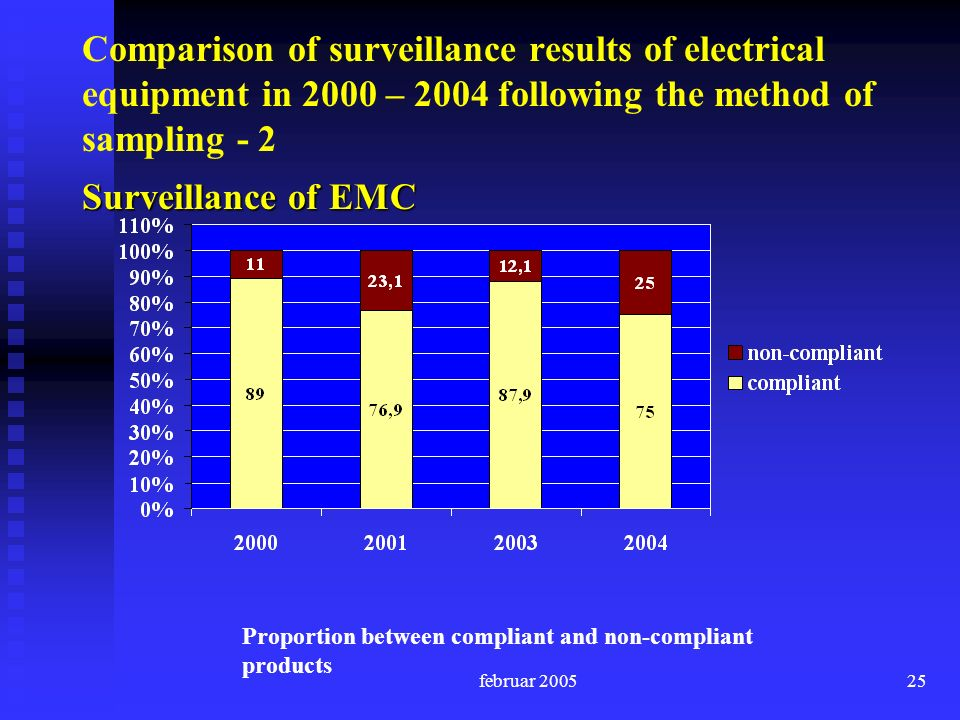 februar Comparison of surveillance results of electrical equipment in 2000 – 2004 following the method of sampling - 2 Proportion between compliant and non-compliant products Surveillance of EMC