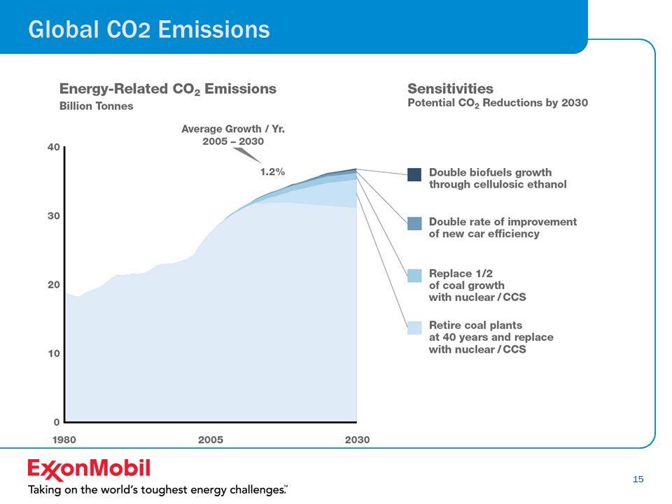15 Global CO 2 Emissions