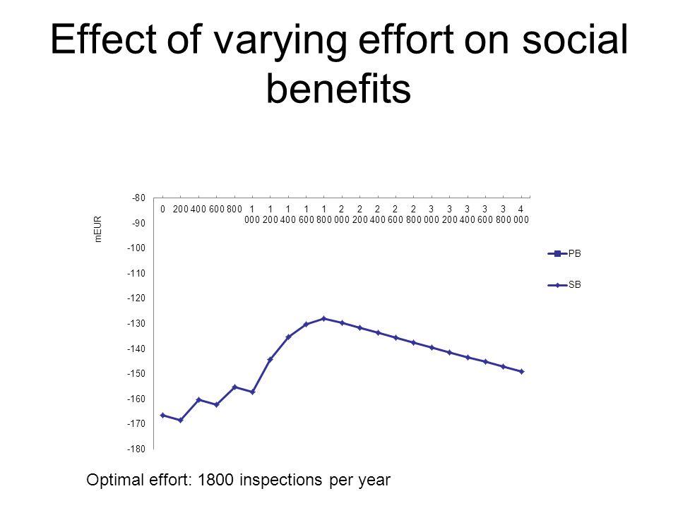 Effect of varying effort on social benefits Optimal effort: 1800 inspections per year