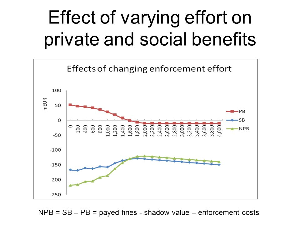 Effect of varying effort on private and social benefits NPB = SB – PB = payed fines - shadow value – enforcement costs