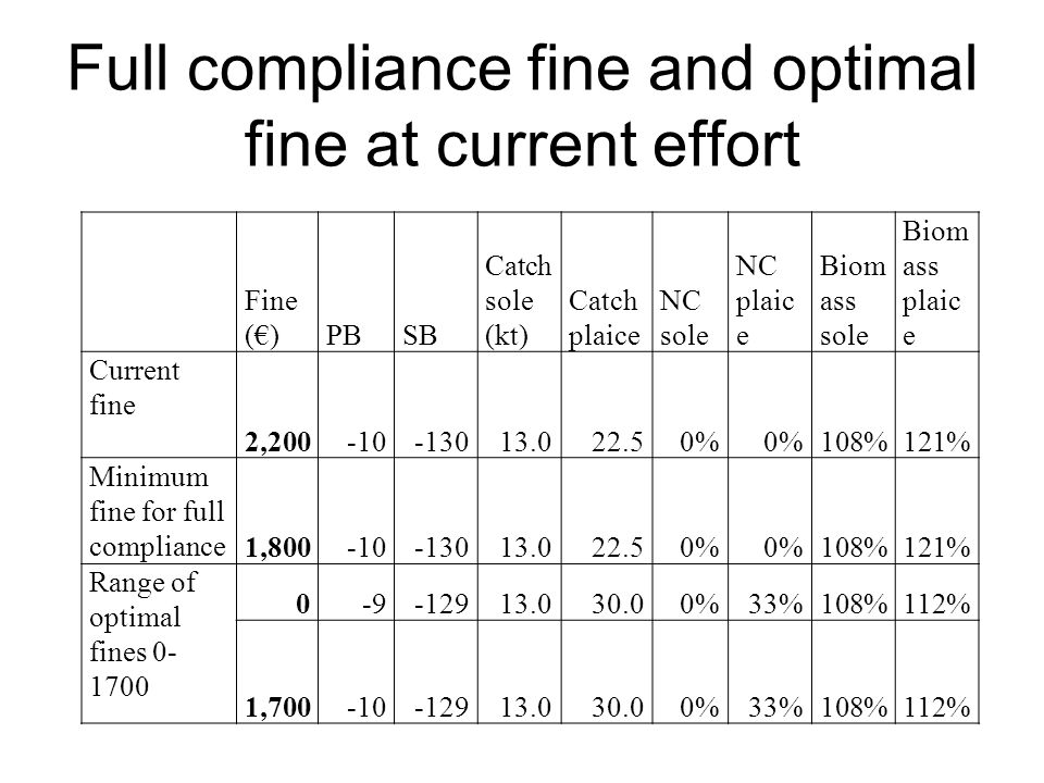 Full compliance fine and optimal fine at current effort Fine ()PBSB Catch sole (kt) Catch plaice NC sole NC plaic e Biom ass sole Biom ass plaic e Cur