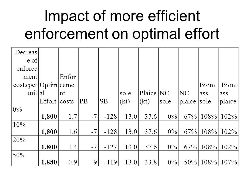 Impact of more efficient enforcement on optimal effort Decreas e of enforce ment costs per unit Optim al Effort Enfor ceme nt costsPBSB sole (kt) Plai