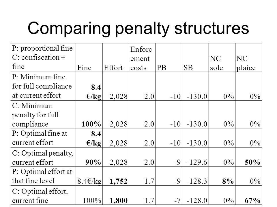 Comparing penalty structures P: proportional fine C: confiscation + fine FineEffort Enforc ement costsPBSB NC sole NC plaice P: Minimum fine for full