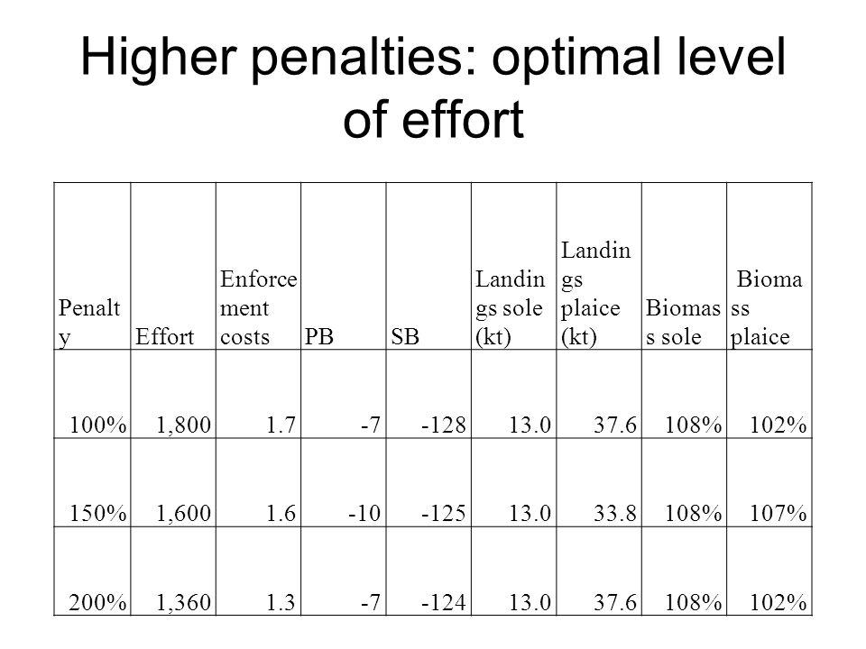 Higher penalties: optimal level of effort Penalt yEffort Enforce ment costsPBSB Landin gs sole (kt) Landin gs plaice (kt) Biomas s sole Bioma ss plaic