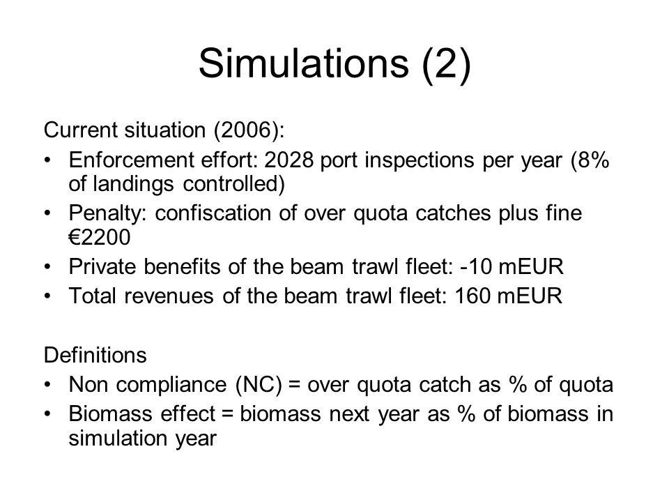 Full compliance effort and optimal effort at current penalty Effort Enfor ceme nt costs mEU RPBSB Sole landin gs (kt) Plaice landin gs (kt) NC sole NC plaice Biom ass sole Biom ass plaice Current effort2,0282.0-10-13013.022.50% 108%121% Minimum effort f.c.2,0001.9-10-13013.022.50% 108%121% Optimal effort1,8001.7-7-12813.037.60%67%108%102% No enforcem ent00.052-16621.078.862%250%70%50%