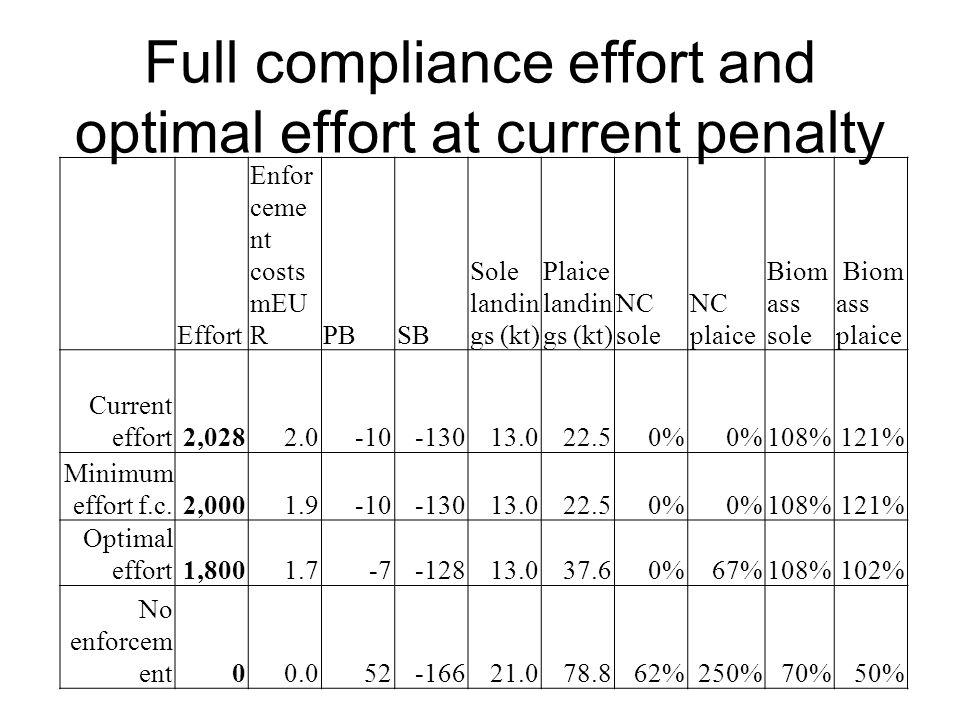 Higher penalties: optimal level of effort Penalt yEffort Enforce ment costsPBSB Landin gs sole (kt) Landin gs plaice (kt) Biomas s sole Bioma ss plaice 100%1,8001.7-7-12813.037.6108%102% 150%1,6001.6-10-12513.033.8108%107% 200%1,3601.3-7-12413.037.6108%102%