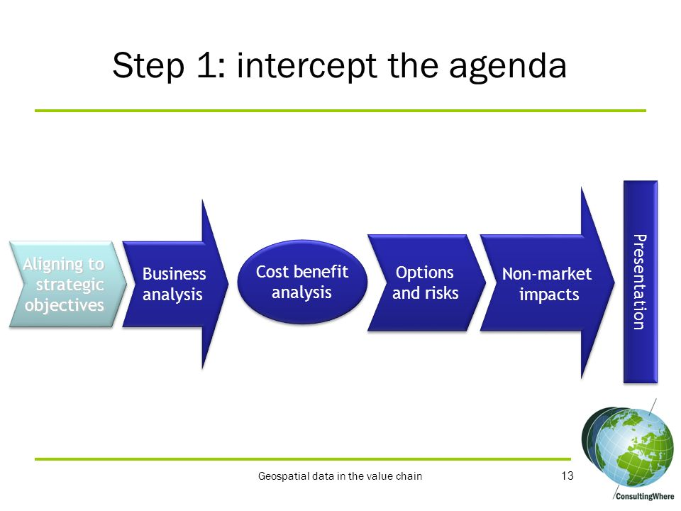 13 Step 1: intercept the agenda Aligning to strategicobjectives strategicobjectives Cost benefit analysis Cost benefit analysis Options and risks Opti