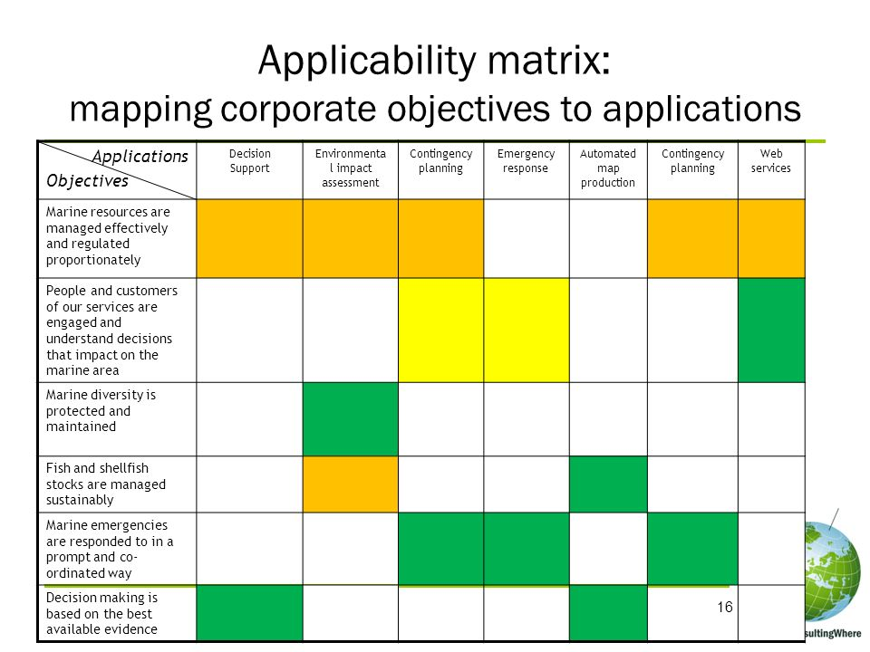 Applicability matrix: mapping corporate objectives to applications 16 Applications Objectives Decision Support Environmenta l impact assessment Contin