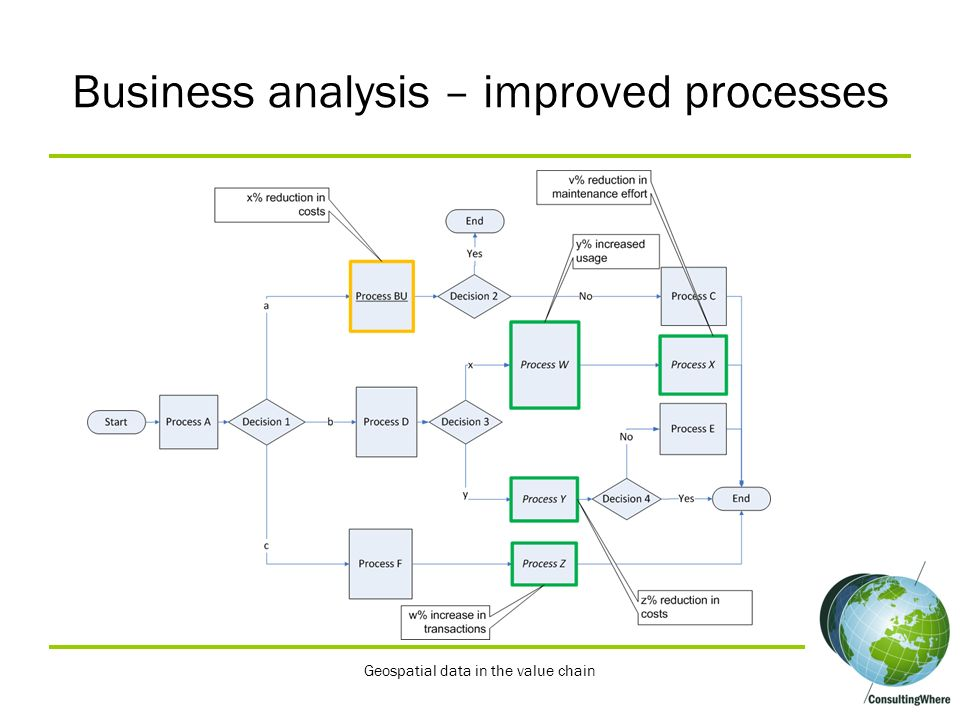 Business analysis – improved processes Geospatial data in the value chain