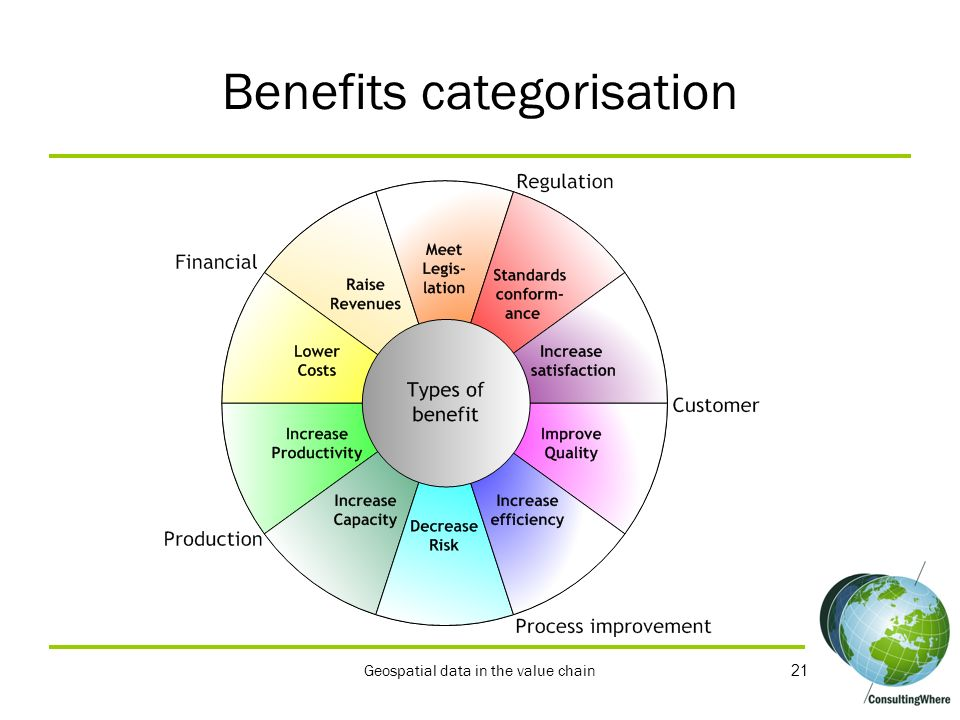 21 Processes Outputs Finances Benefits categorisation Geospatial data in the value chain