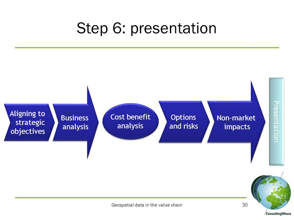 The presentation of the business case Two key elements: 1.Pain statement – what problem are you trying to solve 2.Value proposition – how your project will solve the problem Four tests: 1.Succinct 2.Easy to understand 3.Show a return on investment 4.Irrefutable Geospatial data in the value chain 31