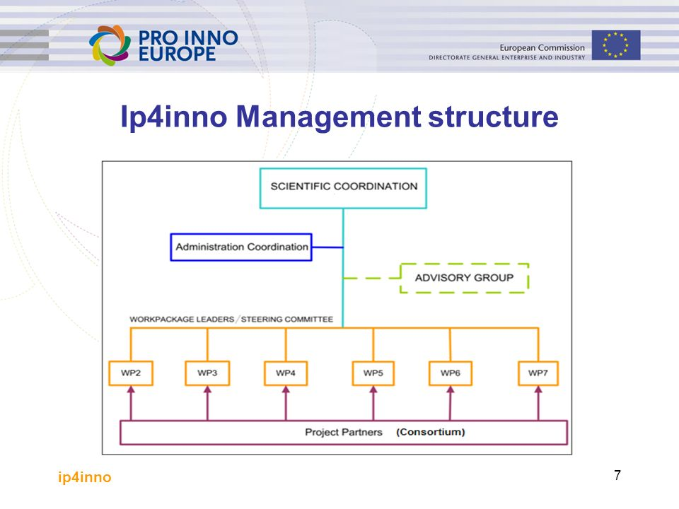 ip4inno 7 Ip4inno Management structure