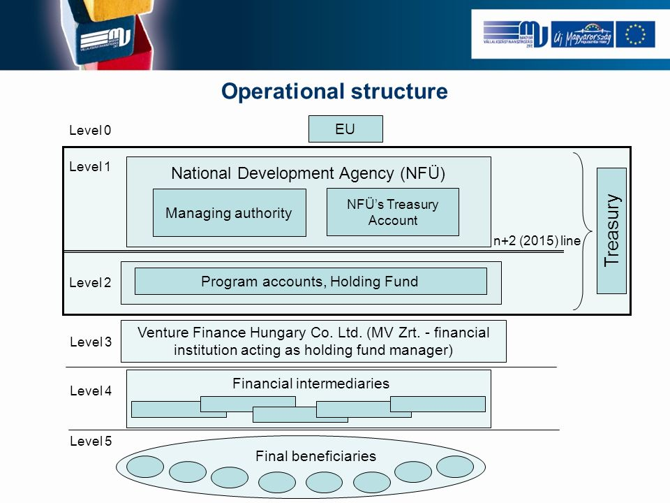 Operational structure Final beneficiaries National Development Agency (NFÜ) Level 1 Program accounts, Holding Fund Managing authority EU Treasury Level 2 Level 4 Level 5 NFÜs Treasury Account n+2 (2015) line Financial intermediaries Level 0 Level 3 Venture Finance Hungary Co.