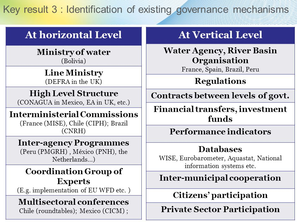 At horizontal Level Ministry of water (Bolivia) Line Ministry (DEFRA in the UK) High Level Structure (CONAGUA in Mexico, EA in UK, etc.) Interminister