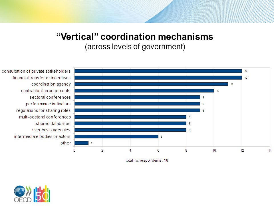 Vertical coordination mechanisms (across levels of government)
