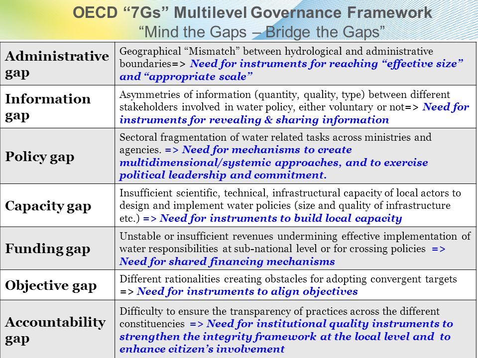 OECD 7Gs Multilevel Governance Framework Mind the Gaps – Bridge the Gaps Administrative gap Geographical Mismatch between hydrological and administrat