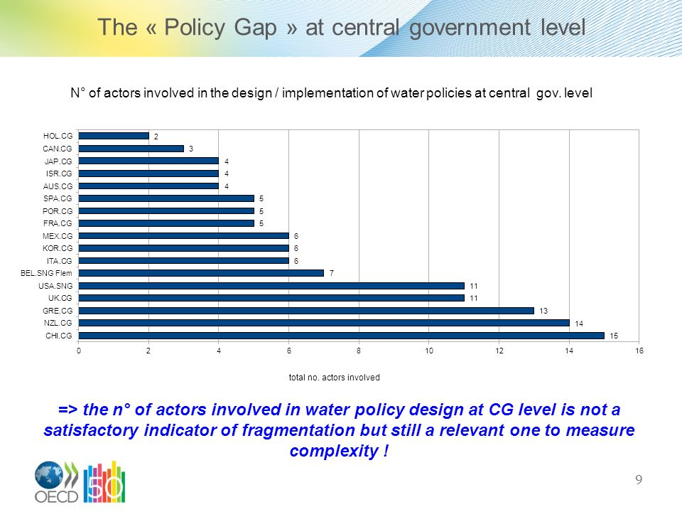 The « Policy Gap » at central government level 9 => the n° of actors involved in water policy design at CG level is not a satisfactory indicator of fr
