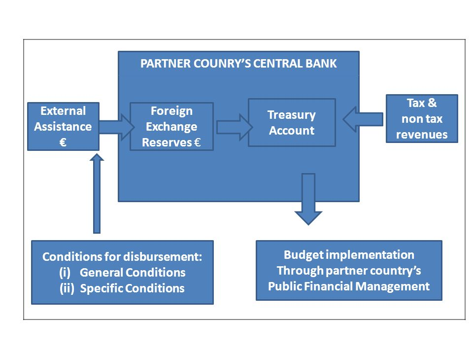 PARTNER COUNRYS CENTRAL BANK Foreign Exchange Reserves Treasury Account External Assistance Conditions for disbursement: (i)General Conditions (ii)Specific Conditions Budget implementation Through partner countrys Public Financial Management Tax & non tax revenues